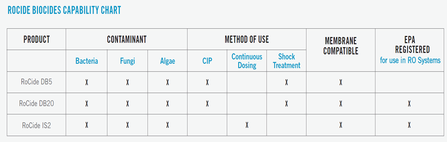 compatability_chart_biocides